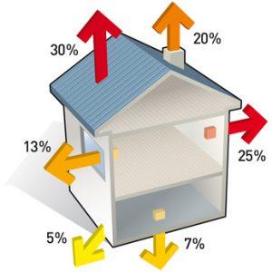 Chauffage - Pertes de chaleur dans une maison