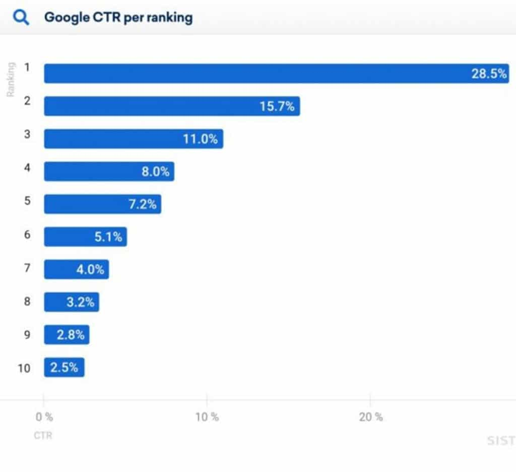 CTR per Ranking Referencement web