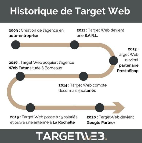 TARGETWEB Agence web et marketing