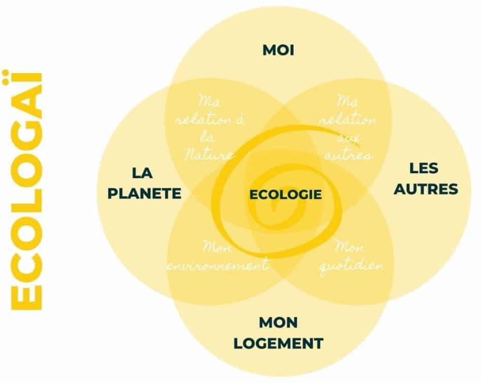Ecologaï - Vers un coin de paradis - Yvelines Paris ouest