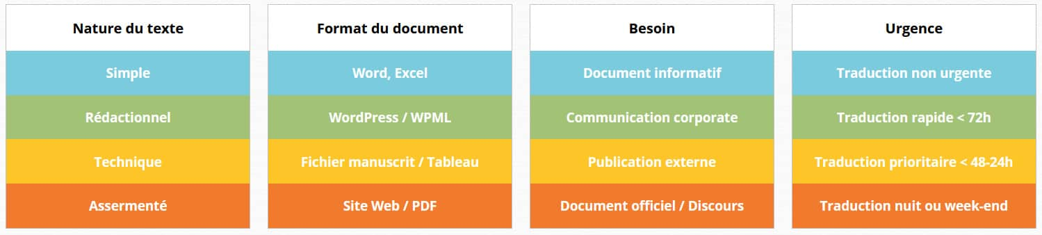 TraduScript - Agence de Traduction - Paris ouest